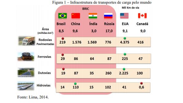 Infraestrutura de transportes de carga pelo mundo
