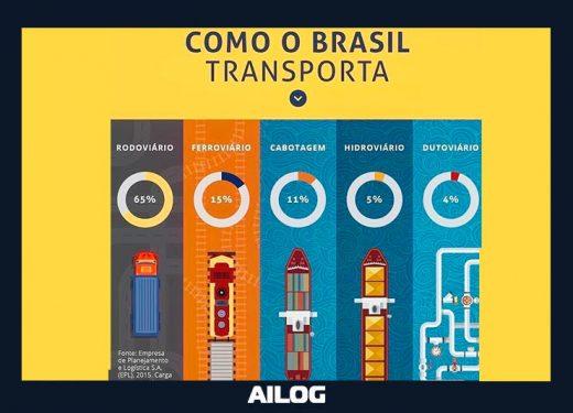 comparacao-infraestrutura-logistica-modais-no-brasil-logistica